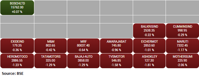 BSE Auto index slipped 1 percent dragged by the Motherson Sumi, Ashok Leyland, TVS Motor