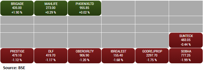 BSE Realty index shed 1 percent dragged by the Sobha, Godrej Properties, Indiabulls Real Estate