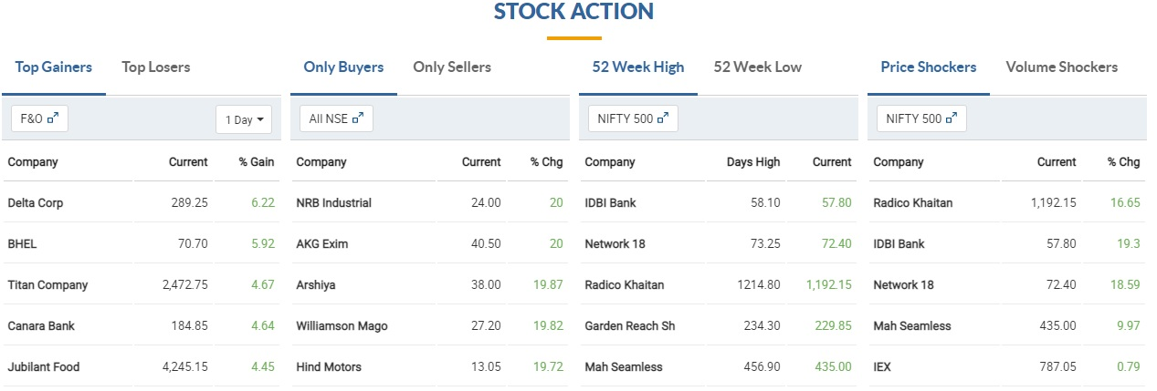 Top F&O Gainers Delta Corp, BHEL, Titan Company, Canara Bank and Jubilant Foodworks are top gainers in the F&O segment, rising 4.5-6 percent,while NRB Industrial, AKG Exim, Arshiya, Williamson Magor and Hindustan Motors locked in 20 percent upper circuit.