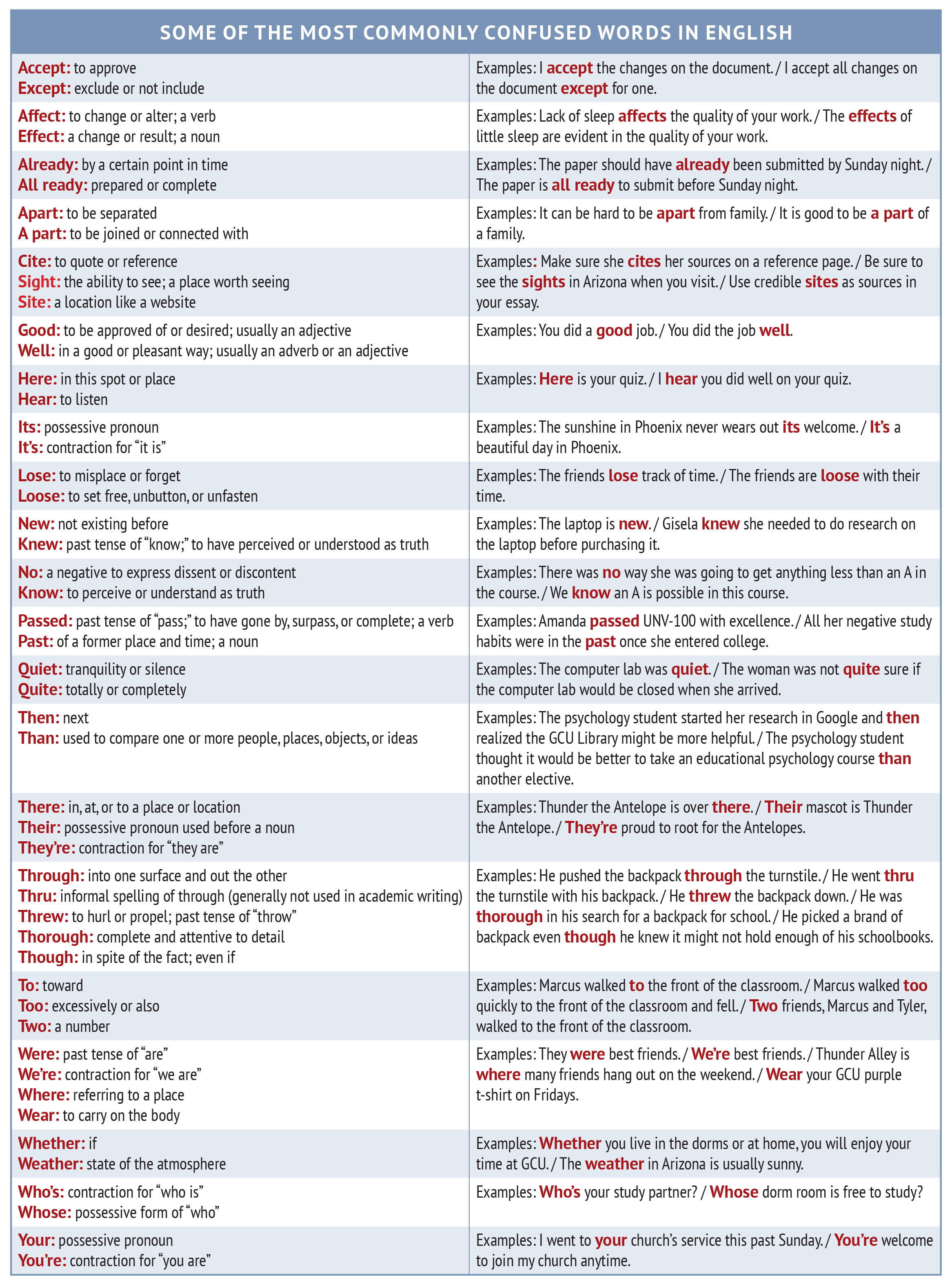 Confused Words Worksheet