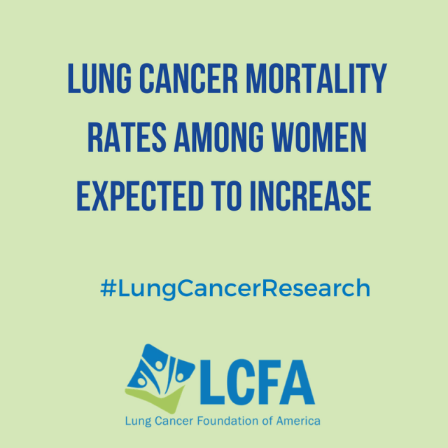 Lung cancer mortality rates among women expected to increase.