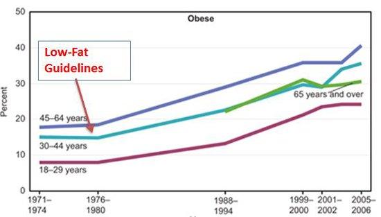 graficul de pierdere în greutate lchf)