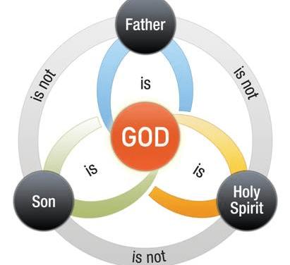 耶穌完全與天父同等嗎?