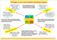 Poster 2: Changes to our own teacher learning ion Japan