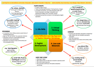 Poster 1: Active Reflective Approach in Teacher Education Workshops