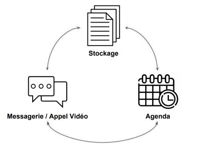 wimi logiciel gestion projet