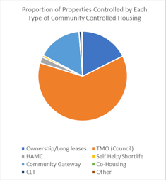 Community Controlled Housing