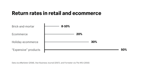 Returns rates in retail and ecommerce