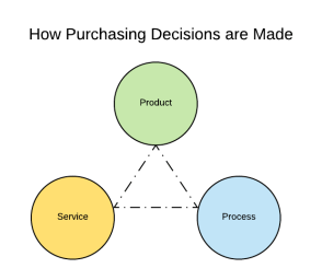 Three Pillars of Product Value
