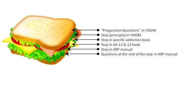 Image of layers of a sandwich labeled with a method for working each step. The method is described in following paragraph.