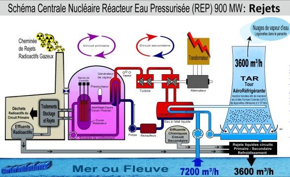 Nucléaire : chronique d'un désastre annoncé… (suite)