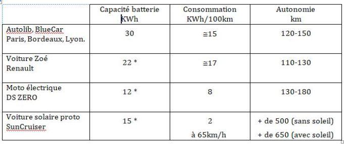 Comment la FRANCE gaspille l'électricité à très grande échelle