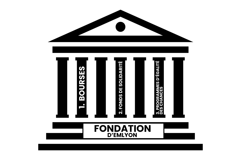 Read more about the article Quid de la Fondation d'emlyon