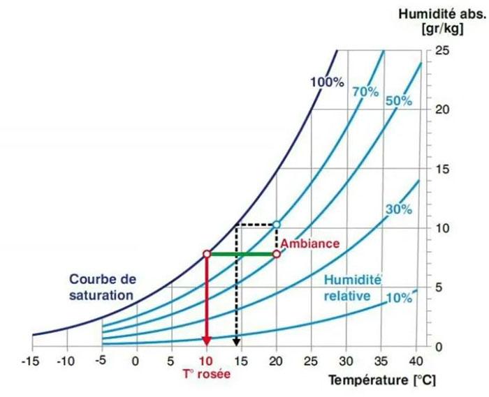 capacité de l'air à absorber l'humidité