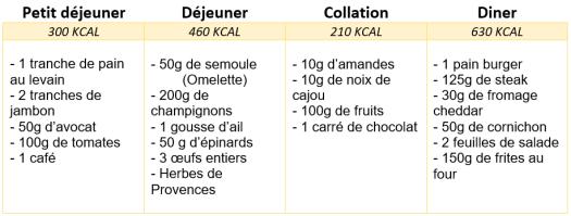 menu rééquilibrage alimentaire 1600 kcal