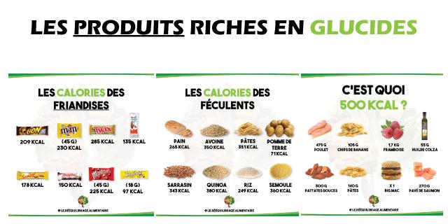 les produits riches en glucides