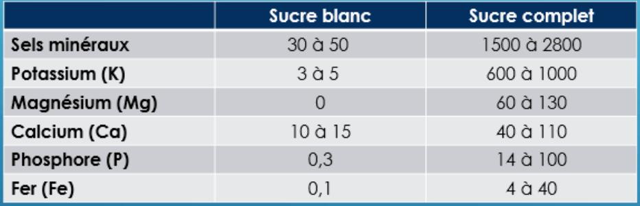 Le sucre blanc est raffiné à plus de 99% et est vide de nutriment.