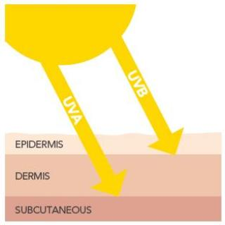 UVA-UVB Rays explained by Le Reve Spa
