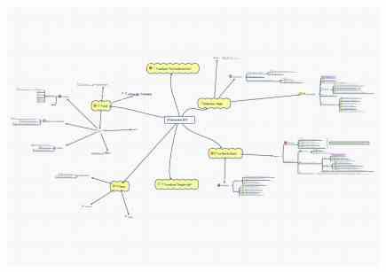 Mon exemple de mind map
