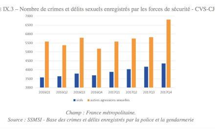 Les plaintes pour violences sexuelles en hausse en 2017