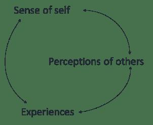 bias cycle