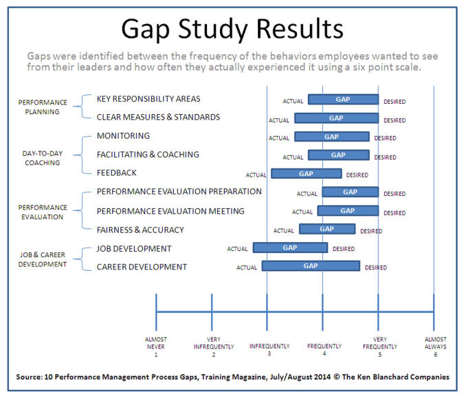 Performance Management Process Gaps Graphic