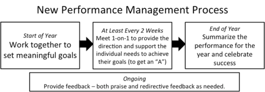 New Performance Management