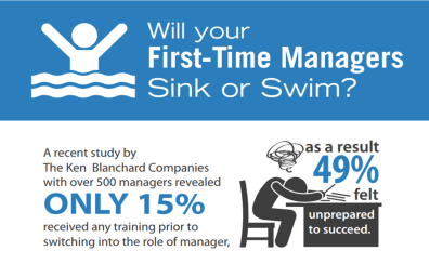 First-time Manager Sink or Swim Infographic