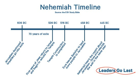 15 Biblical Leadership Principles from Nehemiah [Free PDF]