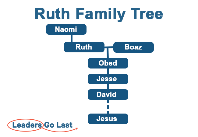 The Book of Ruth - Family Tree