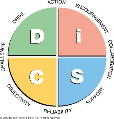 Everything DiSC Management Map Leadership Alive