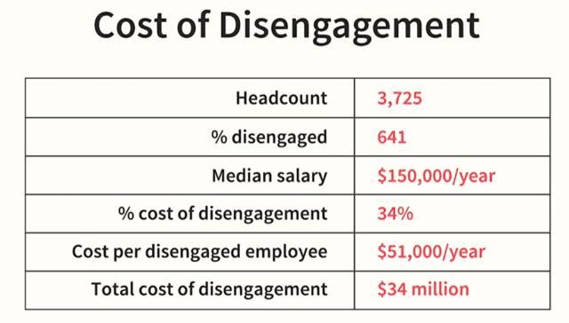 Cost of Disengagement
