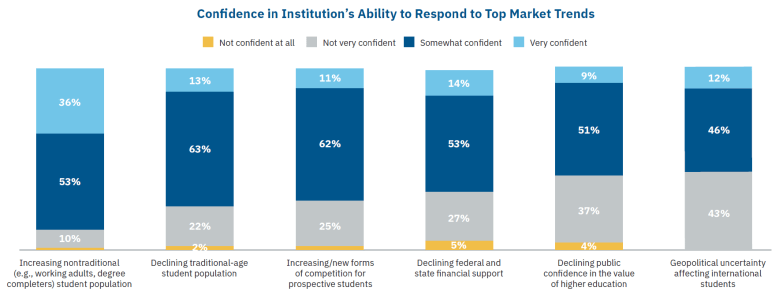 From InsideHigherEd - Confidence in Institution's Ability to Respond to Top Market Trends bar graph.
