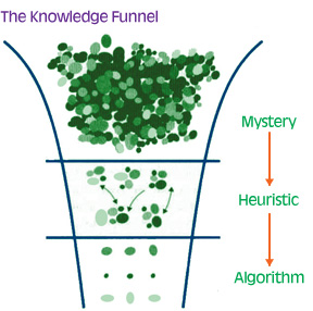 knowledge funnel