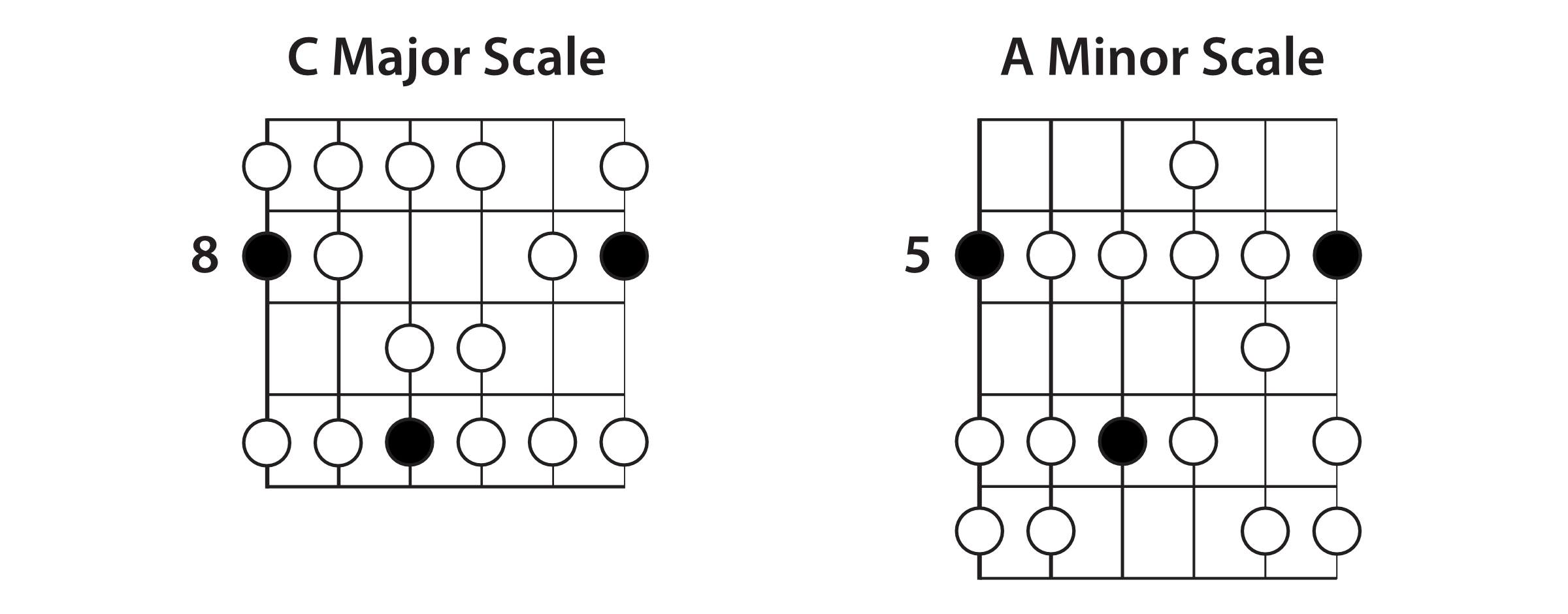 The Minor Scale Lead Guitar Lessons