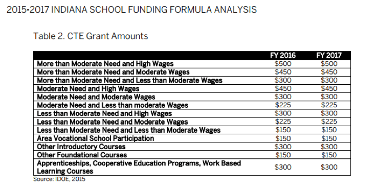 2015-2017 Indiana School Funding Formula Analysis -- CTE Grant Amounts