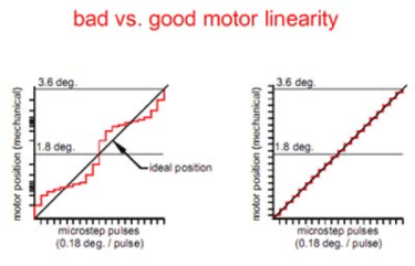 A trimpot can help control motor linearity
