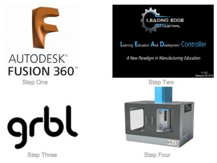 GRBL allows you to program machine motion