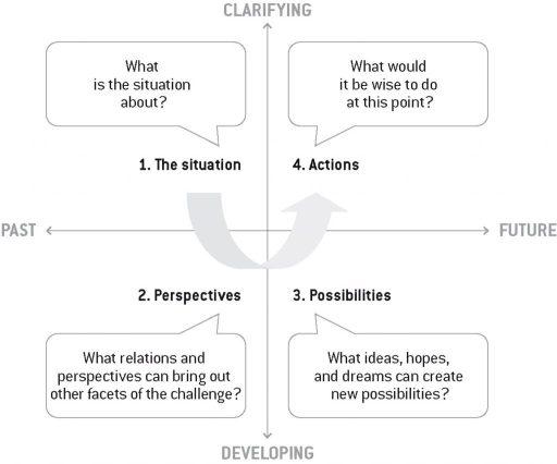 Four Question Model