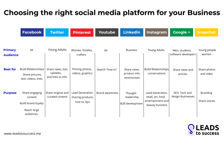 choosing the right social media platform for your business