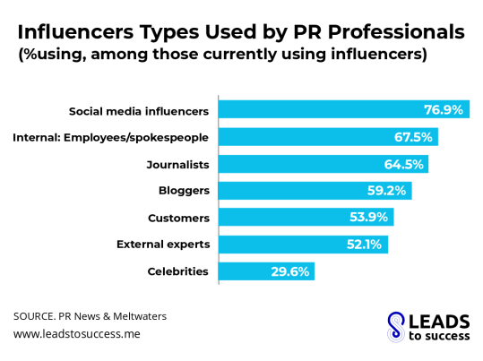 influencers types used by PR professionals