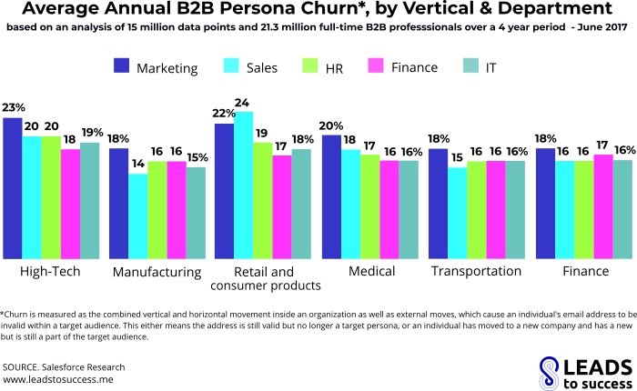 average annual b2b SALESPEOPLE churn