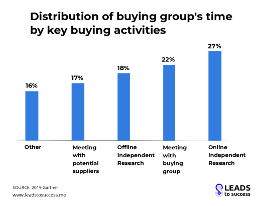 Distribution of buying group's time by key buying activities