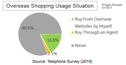 Oveseas shopping usage situation in Taiwan