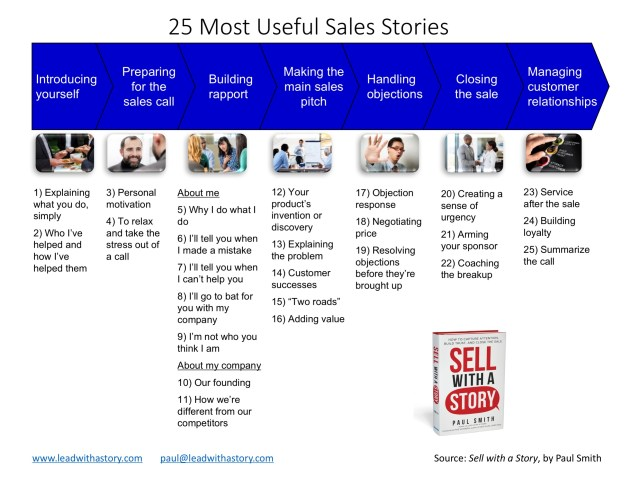 The 21 Most Useful Sales Stories - Paul Smith