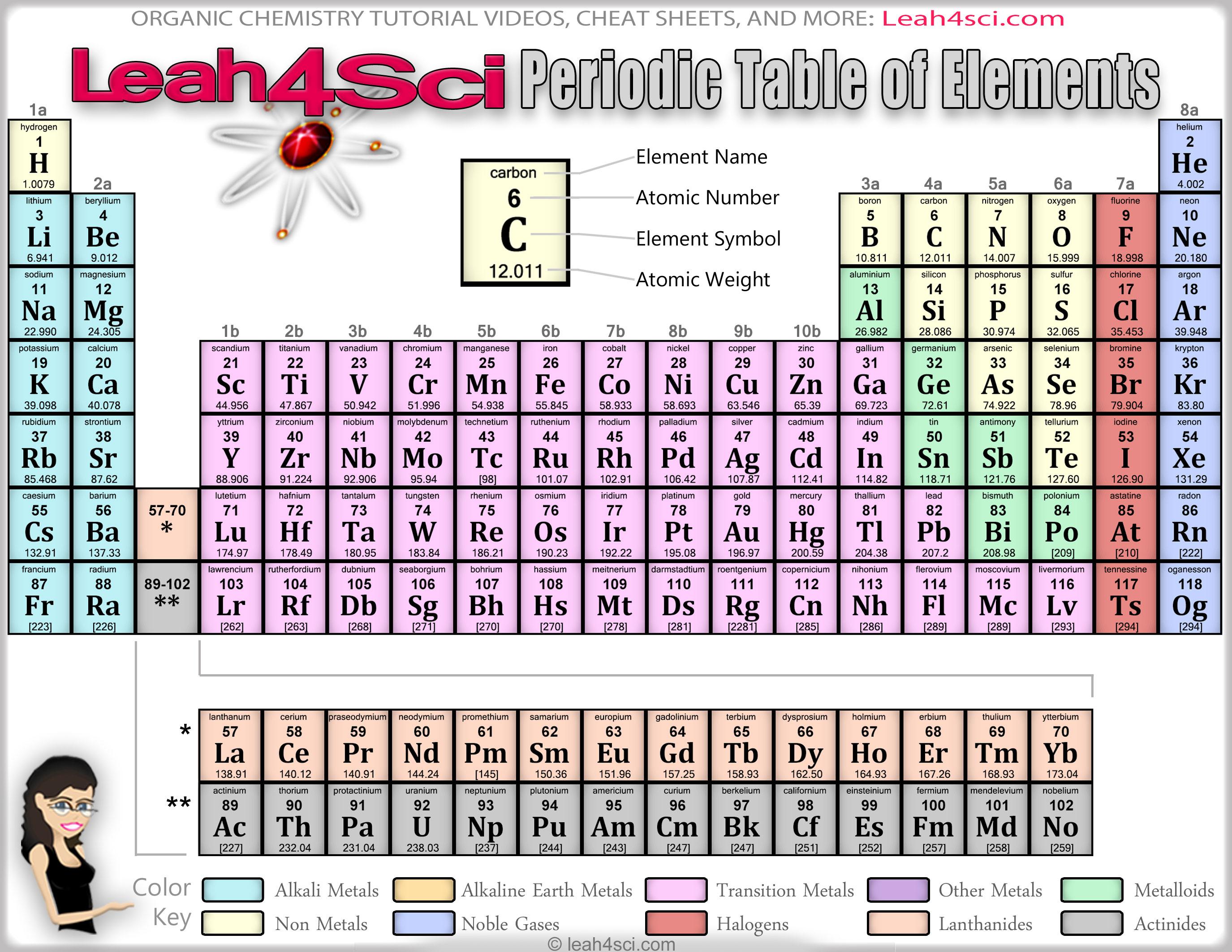 Periodic Table Printable