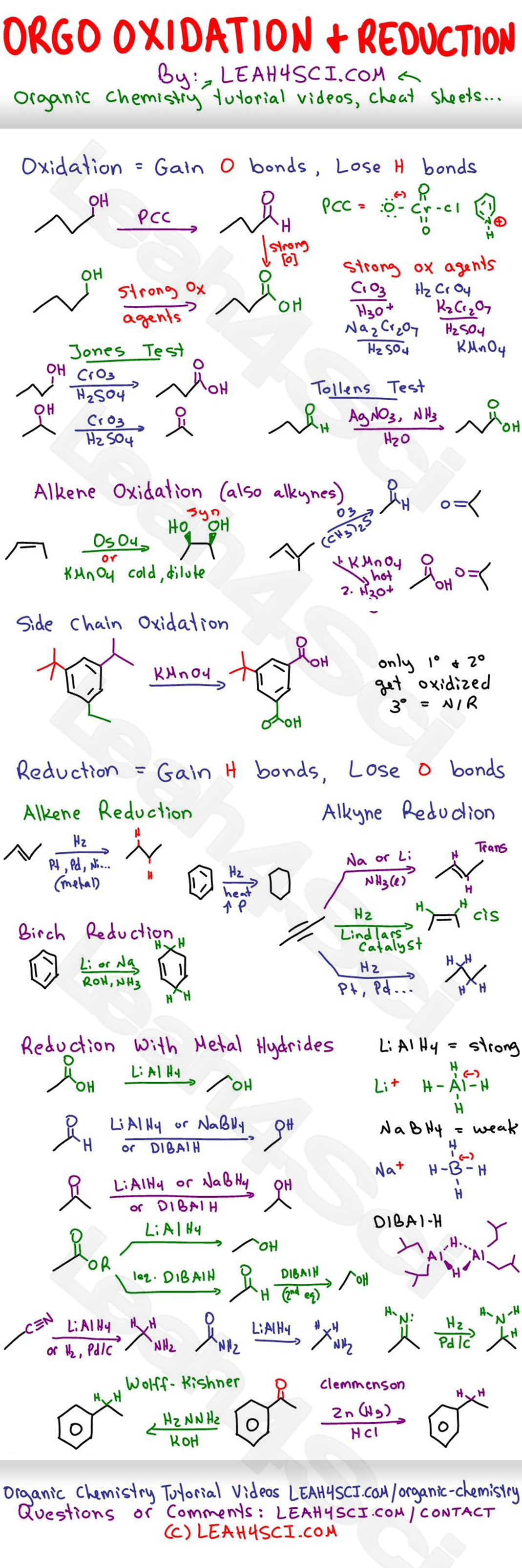Mcat General Chemistry Equation Sheet