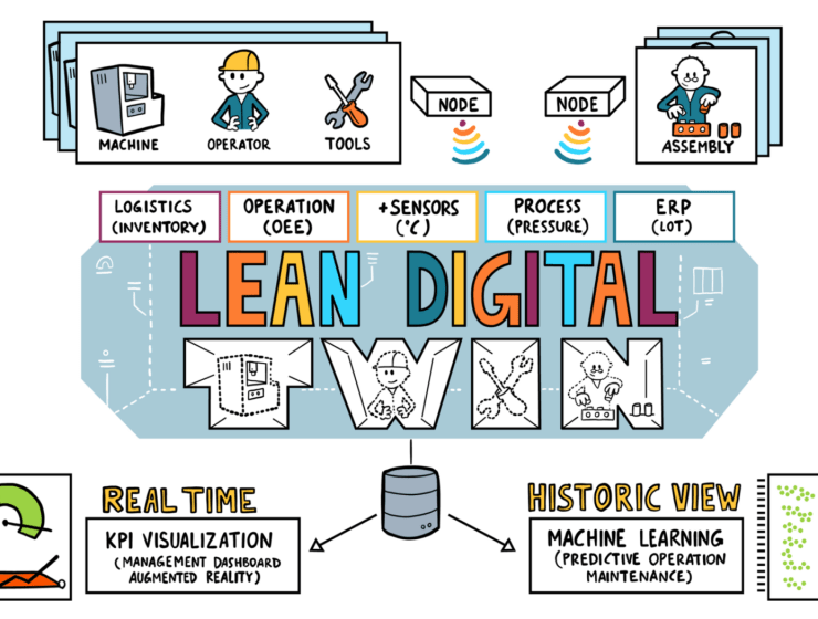 Lean digital twin scope