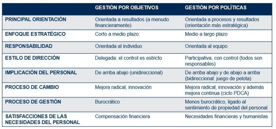 DIFERENCIAS ENTRE LA DPO tabla DIRECCIÓN POR OBJETIVOS Y HOSHIN KANRI (GESTIÓN POR POLÍTICAS)