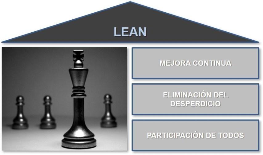 Herramientas LEAN CDI Consultoría
